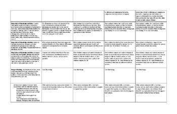 3rd Grade CC Comprehension Progression Placemat