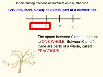 3rd Grade ~CCSS Math~ Fractions on a NUMBER LINE ~ SMARTBOARD INTERACTIVE LESSON