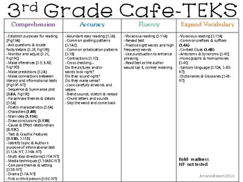 3rd Grade Cafe aligned with the TEKS!