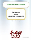 3rd Grade Common Core Math Charts & Checklist
