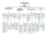 3rd Grade Common Core Map - Math