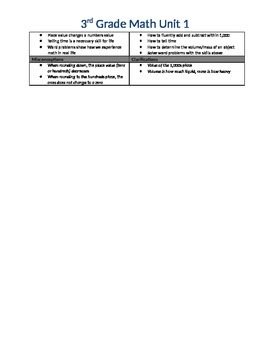 3rd Grade Common Core Math Units
