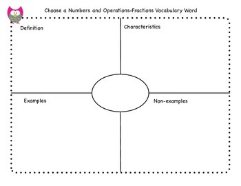3rd Grade Common Core Numbers & Operations-Fractions Vocabulary Booklet
