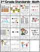 3rd Grade Common Core Standards Visual Reference Guide (al