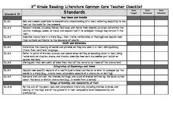 3rd Grade Common Core Teacher Checklist