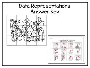 3rd Grade Data Representations: Solve, Snip & Stick; TEKS: 3.8A;