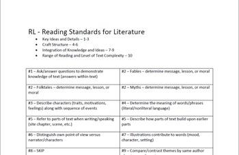 3rd Grade ELA Common Core Chart