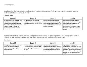 3rd Grade ELA Learning Progressions/ Continua
