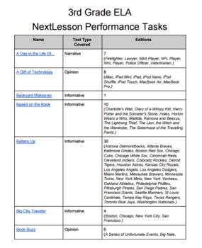 3rd Grade ELA Performance Tasks Bundle