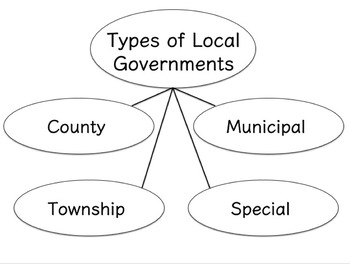 3rd Grade Government Unit Lesson 6 Pack: Government Structure