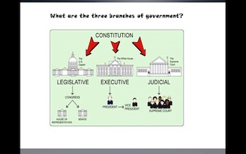 Elementary Level Government/Athens Powerpoint PPT/Unit Plan