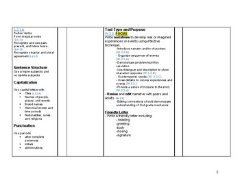3rd Grade Grammar and Writing Curriculum Map Common Core Aligned