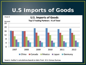 3rd Grade Imports and Exports PowerPoint