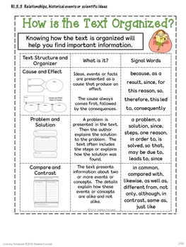 Interactive Notebook for Third Grade CCSS (Literature and Informational Text)