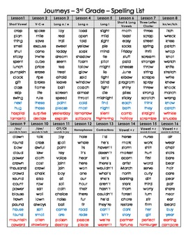 3rd Grade Journeys Master Spelling List 2012 - 3 different versions