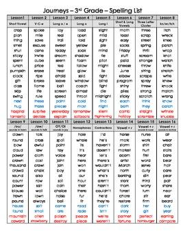 3rd Grade Journeys Master Spelling List 2012 - 3 different