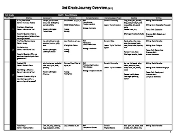 3rd Grade Journeys Overview (2017)