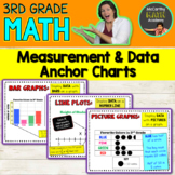3rd Grade   Line Plots, Bar Graphs, Picture Graphs   ANCHOR CHARTS / POSTERS