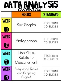 3rd Grade Magic of Math Unit 8:  Data Analysis