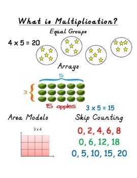 3rd Grade Math Common Core Anchor Charts