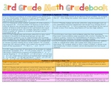 3rd Grade Math Common Core Standards-Based Gradebook