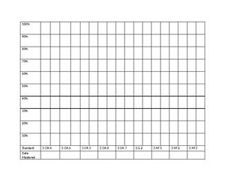3rd Grade Math Mastery Graph