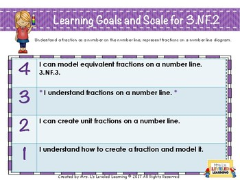 3rd Grade Math Posters with Learning Goals and Scales - Aligned to Common Core