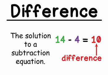 3rd Grade Math Vocabulary Cards: Addition and Subtraction ...