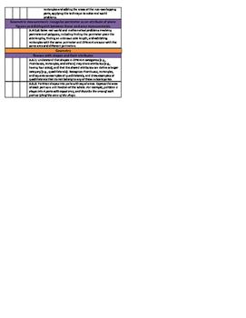 3rd Grade Math and Reading Common Core Checklist -- Trimesters Bundle