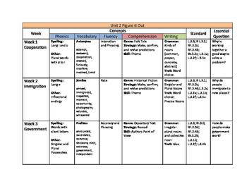 3rd Grade McGraw Hill Wonders Curriculum Map