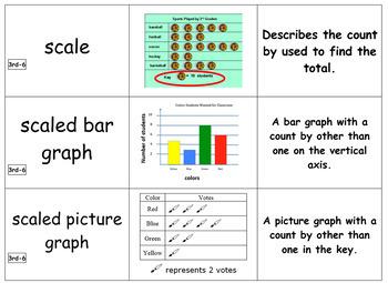 3rd Grade Module 6 Vocabulary - SBAC - Editable
