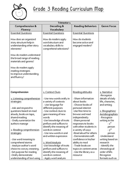 3rd Grade Reading And Vocabulary Curriculum Map