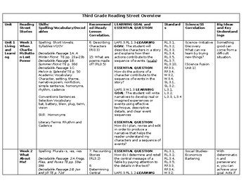 3rd Grade Reading Street Mapping Guide