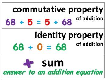 3rd Grade SOL Math Vocabulary Cards