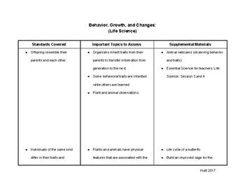 3rd Grade Science Standard Breakdown