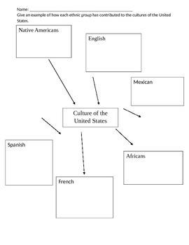 3rd Grade Social Studies Culture Graphic Organizer