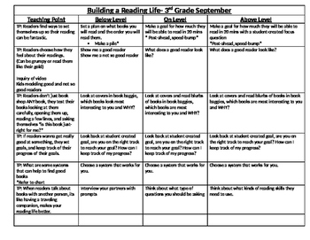 3rd Grade Teacher College Teaching Reading Points with Activities CCLS aligned