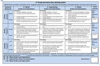 3rd Grade Writing Rubrics Bundle