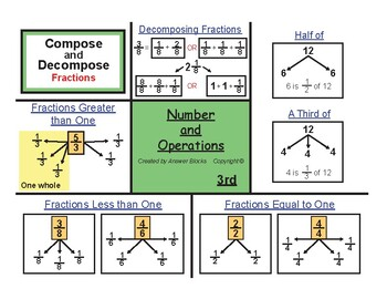 3rd Number Operations- Fractions (Part III)