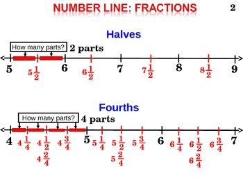 3rd GR (3.10A) Number Line: Fractions Halves, Fourths, Whole Numbers (animated)