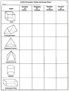 3rd Grade Geometry: Attributes (worksheets)
