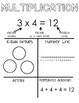 3rd grade Common Core Math Anchor Charts