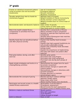 3rd grade Physical Education Standards and Rubrics