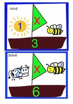 3x tables visual aid. 3 times tables mnemonic