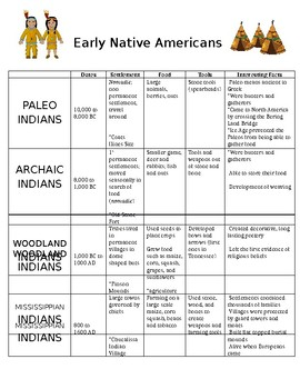 4.1 Paleo, Archaic, Woodland, and Mississippian Indians