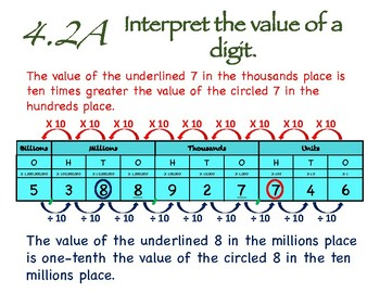 4.2A - Interpret the Value of a Digit Anchor Chart