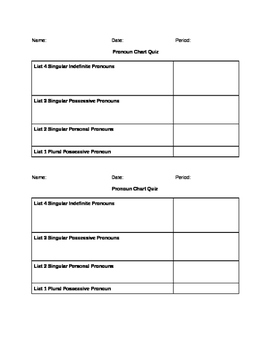 4-3-2-1 Pronoun Chart Quiz/Worksheet