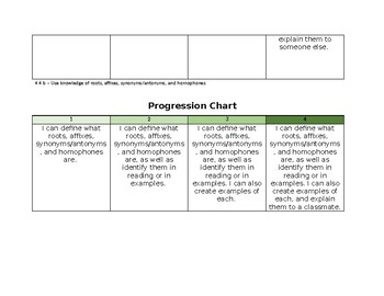 Virginia SOL 4.4 Student-friendly Reading Strategy Progression Charts