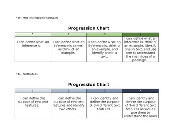 Virginia SOL 4.5  Student Friendly Reading Strategy Progression Charts