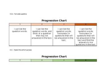 Virginia SOL 4.6 Student Friendly Reading Strategy Progression Charts